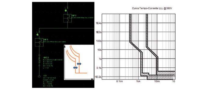 Seletividade e backup para sistemas elétricos industriais de baixa tensão