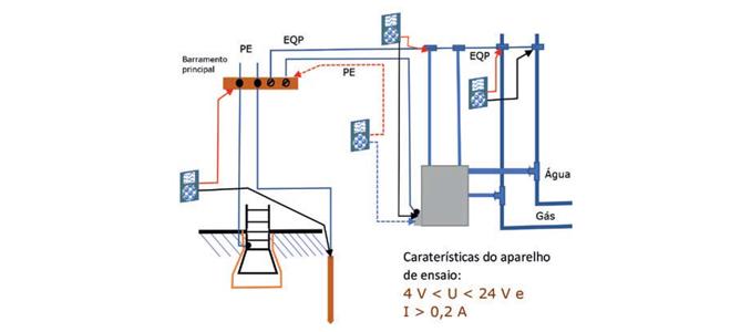 Vistoria das instalações elétricas e aparelhagem elétrica – 2.ª Parte