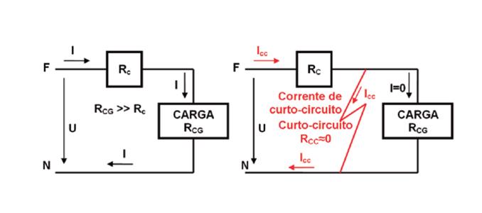 Defeitos e curto-circuitos