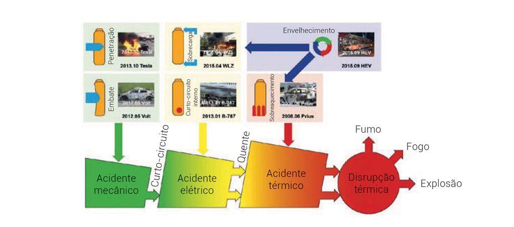 Baterias de iões de lítio