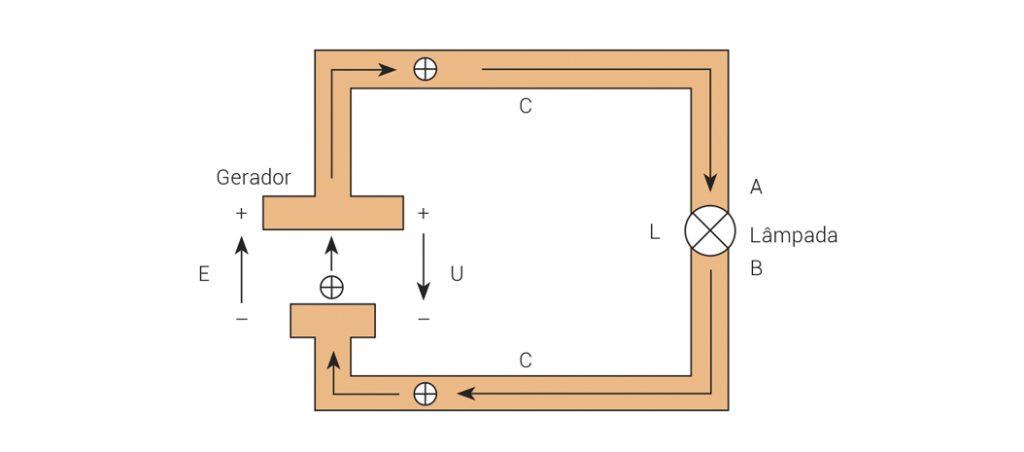 eletrotecnia básica: leis gerais do circuito elétrico – 2.ª Parte