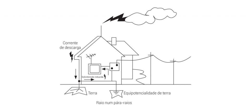 eletrotecnia básica: proteção contra sobretensões
