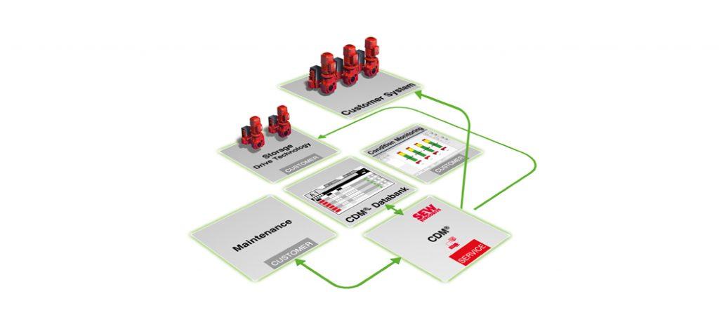 SEW-EURODRIVE: colocação em funcionamento e manutenção com o CDM®