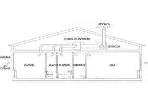 ventilação centralizada